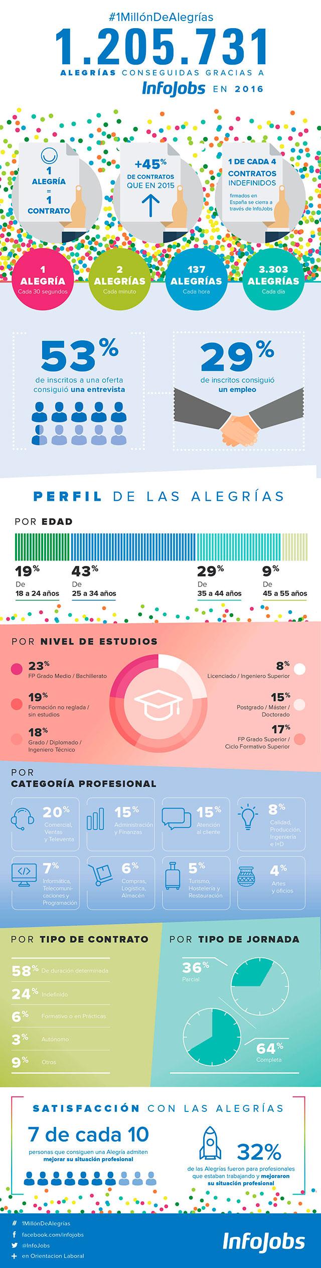 infografia-alegrias-infojobs-2016-ok